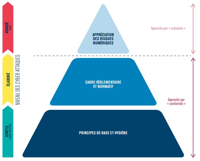 EBIOS RM Approche Risque & Conformité Pyramide
